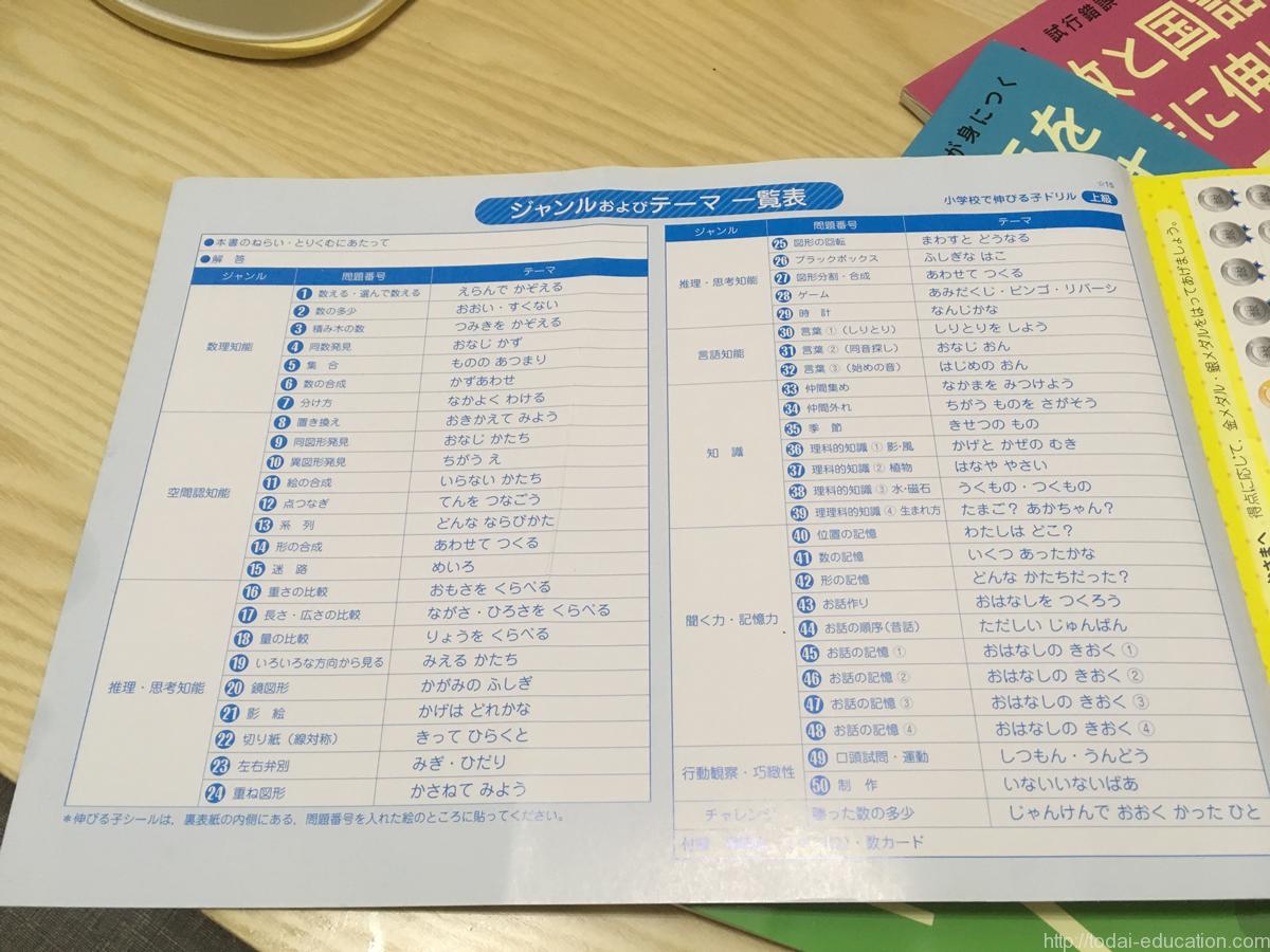 算数,国語,同時,勉強,ドリル,人気,受験,対策,内容,ジャンル,theme