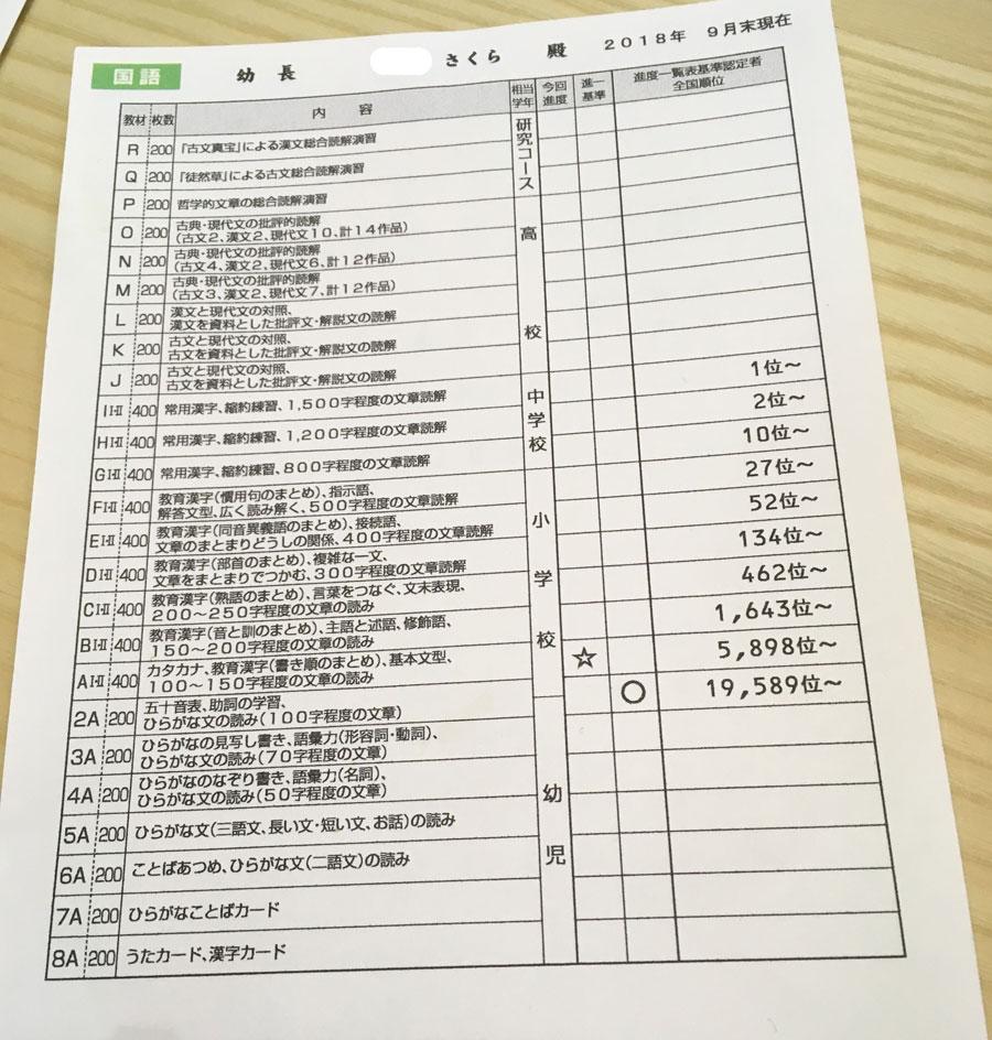 公文,速度,一覧,表,基準,認定証,くもん,kumon,進度一覧表基準認定証